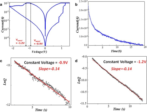 Bipolar switching behavior, current-time sampling, and Ln(Q)-time fitting curves for −0.9 and −1.2 V. (a) The typical bipolar switching behavior and the metal-insulator-metal (MIM) device structure and (b) the current-time sampling points of the Ni:SiO2 thin film RRAM device. (c) The Ln(Q)-time fitting curve for −0.9 V constant sampling voltage condition. (d) The Ln(Q)-time fitting curve for −1.2 V constant sampling voltage condition.