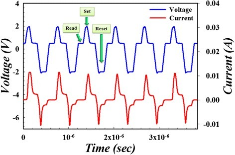 Uniform resistive switching with current self-limiting property of double-ended graphene oxide RRAM under AC test.
