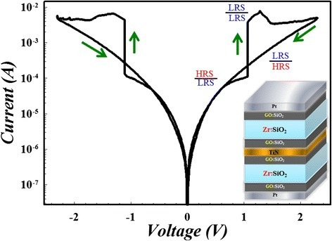 Complementary resistive switching with a two-sided GO RRAM stacking structure.