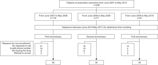 Flow chart of enrollment in the study. Telephone survey was tried from June 2010 to May 2011 around the first, second, or third anniversary dates of these patients' first varenicline prescription.