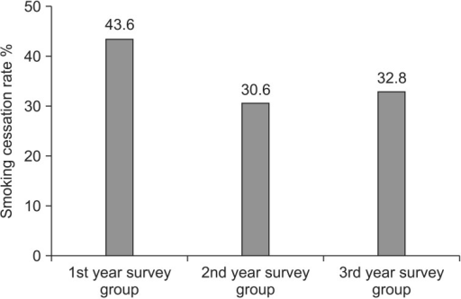 Seven-day continuous abstinence rates from smoking at 1, 2 and 3 years since the first dose of varenicline. Among 133 available respondents, the 7-day continuous abstinence rates were 43.6% (17/39) in the 1st year survey group, 30.6% (11/36) in the 2nd year survey group and 32.8% (19/58) in the 3rd year survey group, respectively.