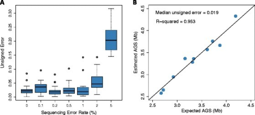 The effect of sequencing error on estimation accuracy. Unsigned error is defined as: /AĜS - AGS//AGS. (A) MicrobeCensus was used to estimate the AGS of 20 metagenomes that were simulated with up to a 5% sequencing error rate. Metagenomes were composed of 100-bp reads from prokaryotes. (B) MicrobeCensus was used to estimate the AGS of 10 metagenomes that were composed of real Illumina reads pooled from 10 randomly chosen isolate sequencing projects.