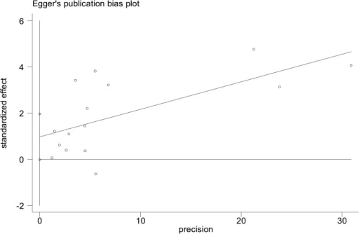 Egger's test for the publication bias among overall malignancy studies.(P = 0.055).