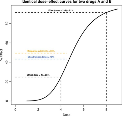 Possible inconsistency in assessing drug synergy based on Response Additivity or Bliss Independence. Identical simulated dose–effect curve for two different drugs. Suppose that a dose = 4 of drug A results in 25% of effect, likewise for drug B. From Response Additivity, one would conclude in synergism with a combination effect above 50%. From Bliss Independence, one would conclude in synergism with a combination effect above 43%. However, note that either a dose = 2 × 4 = 8 of drug A or of drug B alone brings the effect up to 91%. Therefore, a total of dose = 8 of the hypothetical combined drug elicits less effect under Response Additivity or Bliss Independence than the same dose of either drug alone, yet one would conclude synergism.