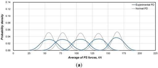 Comparison of the probability density functions of the prestress force with the normal distribution. (a) 7-hole system (specimen 7-1); (b) 12-hole system (specimen 12-1); (c) 19-hole system (specimen 19-1).