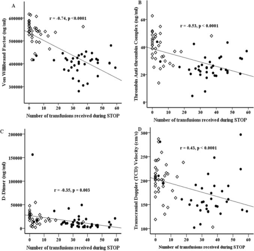 Plots of coagulation biomarker levels or TCD velocity against total number of PRBC transfusions received over the course of the trial.von Willibrand Factor (vWF) (A), thrombin antithrombin (TAT) complex (B), D-dimer (C) levels and TCD velocity (D) All 3 biomarkers and TCD velocity show significant negative correlation with number of blood PRBC transfusion. Note in the figure the almost clear separation of subjects randomized to no transfusion (open diamond) and transfusion (solid circles) arms based on the number of PRBC transfusions received. Standard care arm = Open diamond. Transfusion arm = Solid circle.