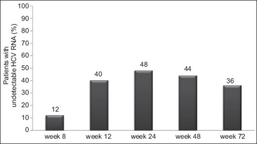 Percentage of the patients with undetectable HCV RNA during treatment and at week 72 (24 weeks after the end of the treatment-sustained viral response)