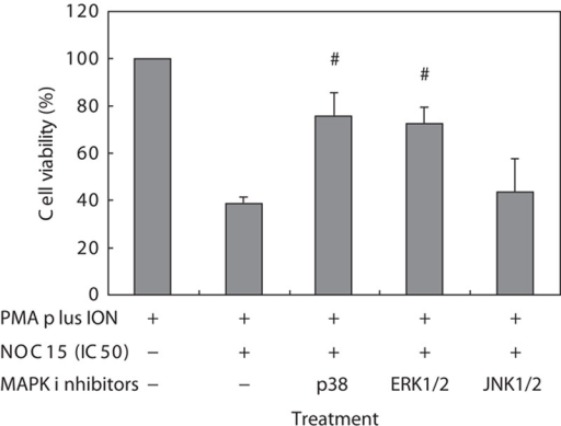 Effects of MAPK inhibitors on cell viability in NOC15-treated Jurkat T cells. The cells were preincubated for 22 h and then stimulated with PMA plus ION for 2 h. After the cells were incubated with NOC15 (IC50) or without NOC15 at the presence or absence of SB203580 (p38 inhibitor), PD98059 (ERK1/2 inhibitor), and SP600125 (JNK1/2 inhibitor) for 24 h, the cells were collected and the viability was calculated using the CCK-8 test. The results are expressed as means±SD for six independent experiments. *P<0.05 was considered significantly different from PMA plus ION control. #P<0.05 versus PMA plus ION+NOC15 (IC50). The p38 and ERK1/2 inhibitor, but not the JNK1/2 inhibitor, can increase the cell viability of NOC15-treated cells. CCK-8, cell counting kit-8; IC50, half maximal inhibitory concentration; ION, ionomycin; MAPK, mitogen-activated protein kinase; NOC15, N-farnesyloxy-norcantharimide; PMA, phorbol 12-myristate 13-acetate.
