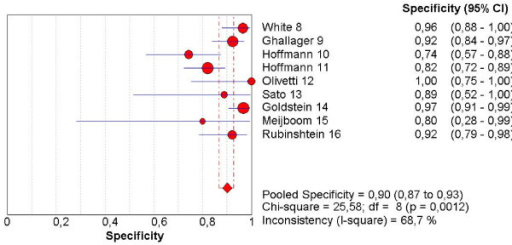 Forest plot of specificity on a per patient basis.