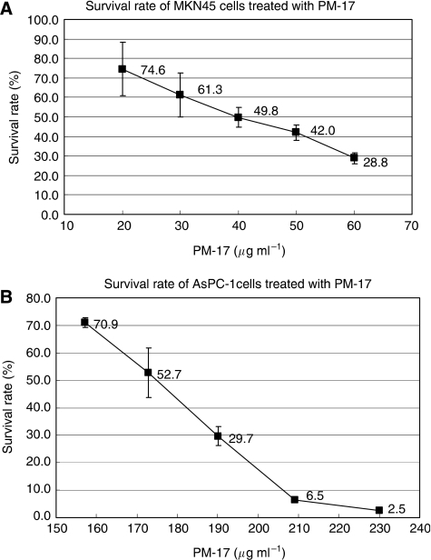 The effect of PM-17 treatment on MKN45 cell and AsPC-1 cell survival in vitro. MKN45 cells were treated with PM-17 at the concentrations of 0–60 μg ml−1 for 24 h (A) and AsPC-1 cells were treated at the concentrations of 0–230 μg ml−1 for 24 h (B). Points, percentage of living cell in three independent experiments; bars, s.d.
