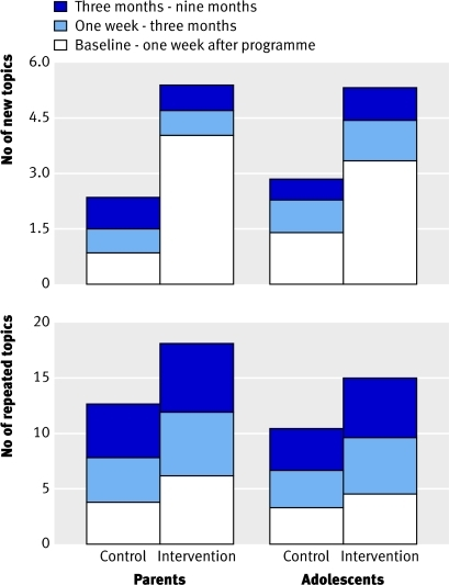 Fig 2 New (top) and repeated (bottom) sexual topics discussed, reported by parents and adolescents. Cumulative difference between intervention and control from baseline to each subsequent survey was significant at P<0.001. For new topics, interval differences were not significant. For repeated topics, interval difference for parents was P<0.001 at three months and P=0.003 at nine months; for adolescents, difference was P<0.001 for each interval
