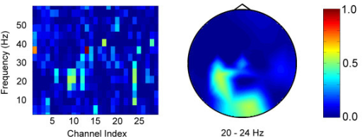 Bhattacharyya plots for Subject B using motor imagery. Left: Channel-frequency plot. Right: Head topography plot for the 20–24 Hz bin.