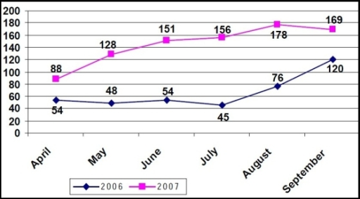 Comparison of month-wise distribution of 'at birth' immunization in year 2006 and 2007. Median average monthly 'at birth' immunization in 2006 = 54. Median average monthly 'at birth' immunization in 2007 = 153
