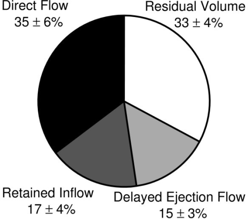 Pie Chart Illustration Of The Four Lv Flow Components Open I