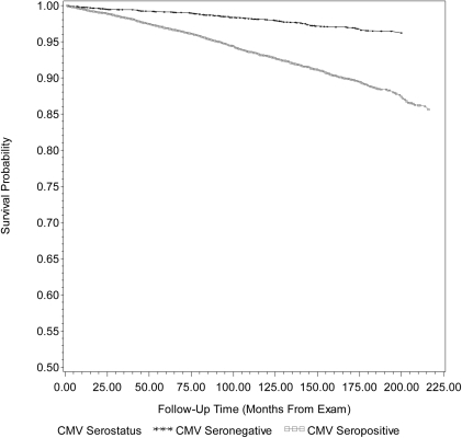 Kaplan Meier survival curve for cardiovascular disease-related mortality by cytomegalovirus serostatus.Unadjusted Kaplan-Meier survival curves for cardiovascular disease (CVD)-related mortality by cytomegalovirus (CMV) serostatus for 14105 subjects, ≥25 years of age, in the National Health and Nutrition Examination Survey (NHANES) III from 1988–2006. After adjusting for age, gender, race/ethnicity, country of origin, education level, BMI (kg/m2), smoking status and diabetes status, follow-up time from exam to death from CVD was not significantly different between CMV seronegative and CMV seropositive subjects (Adjusted Wald F  = 2.66, p-value  = 0.1092. CMV = cytomegalovirus and MEC = mobile examination center.