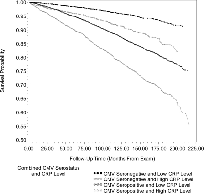 Kaplan-Meier survival curve for all-cause mortality by combined cytomegalovirus serostatus and c-reactive protein level.Unadjusted Kaplan-Meier survival curves for all-cause mortality by combined cytomegalovirus (CMV) serostatus and C-reactive Protein (CRP) level for 14011 subjects, ≥25 years of age, in the National Health and Nutrition Examination Survey (NHANES) III from 1988–2006. After adjusting for age, gender, race/ethnicity, country of origin, education level, BMI (kg/m2), smoking status, diabetes status and non-steroidal anti-inflammatory drug use, follow-up time from exam to death from all-causes for CMV seropositive individuals with high CRP level was significantly different from CMV seropositive individuals with low CRP level (Adjusted Wald F  = 36.19, p<0.0001). CMV = cytomegalovirus, CRP = C-reactive Protein and MEC = mobile examination center. High CRP level: ≥0.3 mg/dL.