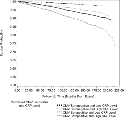 Kaplan-Meier survival curve for cardiovascular disease-related mortality by combined cytomegalovirus serostatus and c-reactive protein level.Unadjusted Kaplan-Meier survival curves for cardiovascular disease (CVD)-related mortality by combined cytomegalovirus (CMV) serostatus and C-reactive Protein (CRP) level for 13963 subjects, ≥25 years of age, in the National Health and Nutrition Examination Survey (NHANES) III from 1988–2006. After adjusting for age, gender, race/ethnicity, country of origin, education level, BMI (kg/m2), smoking status, diabetes status and non-steroidal anti-inflammatory drug use, follow-up time from exam to CVD-related death for CMV seropositive individuals with high CRP level was significantly different from CMV seropositive individuals with low CRP level (Adjusted Wald F  = 9.10, p = 0.0040). CMV = cytomegalovirus, CRP = C-reactive Protein and MEC = mobile examination center. High CRP level: ≥0.3 mg/dL.
