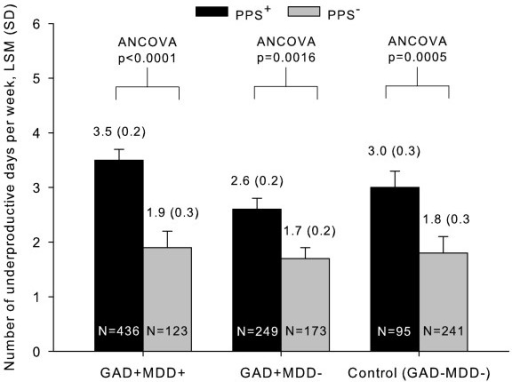 Underproductive days/weeks by the presence of PPS in patients with GAD, with or without comorbid MDD. Abbreviations: GAD = Generalized anxiety disorder; MDD = Major depressive disorder; PPS = Painful physical symptoms, SD = Standard deviation; LSM = Least square mean; ANCOVA = Analysis of covariance.
