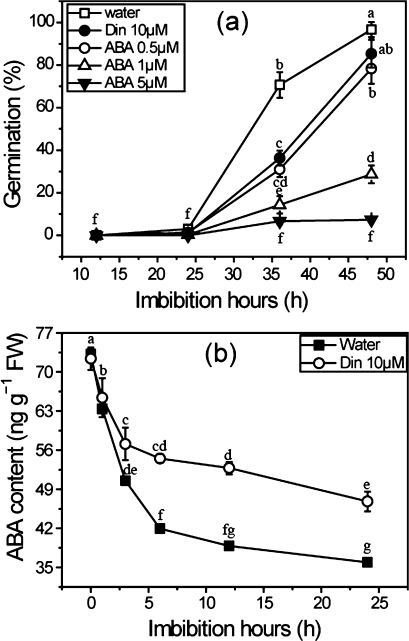 Effects of ABA and diniconazole on seed germination (a) and ABA contents (b). Rice seeds were imbibed at 28 °C in the presence of water, diniconazole, and ABA solutions. Seed samples were collected at different time intervals and stored at –80 °C for ABA content determination. ABA was detected by RIA as described in the Materials and methods. Values are means ±SD (n=5). Means denoted by the same letter did not differ significantly at P < 0.05 according to Duncan's multiple range test.
