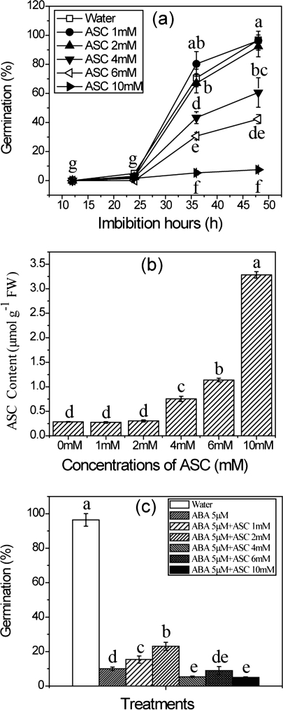 Effects of ASC on germination of rice seeds in water and ABA. (a) Inhibition of seed germination by different concentrations of ASC. (b) Endogenous ASC level in seeds treated with different concentrations of ASC. (c) Effect of ASC on ABA during seed germination. Seeds were sown on filter paper with solutions of ABA at 5 μM plus different concentrations of ASC for imbibition. Seeds imbibed for 36 h were used for the ASC measurement. Error bars here show ±SD (n=5). Means denoted by the same letter did not differ significantly at P < 0.05 according to Duncan's multiple range test.