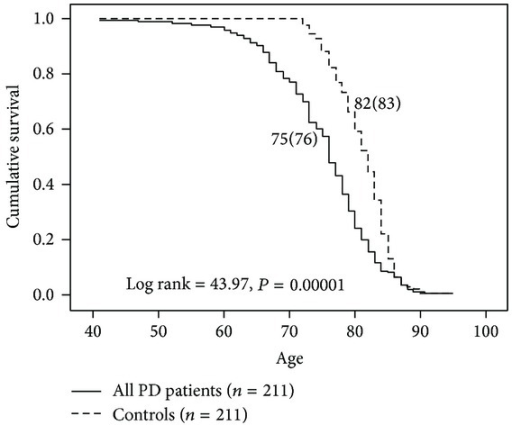 Survival analysis of all PD patients versus age-, gender-, and race-matched controls from the U.S. population. Controls had a seven-year longer survival on average relative to PD patients.