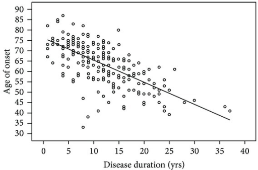 Scatter plot comparing age of onset to disease duration for each PD patient in our sample. Earlier age of PD onset was associated with longer disease duration in our sample as indicated by the trendline.