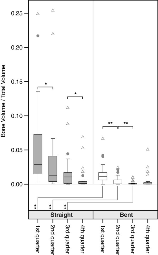 Boxplots of bone volume/total volume ratio of the overall sample. Comparisons were done via Mann–Whitney-U-Statistics. Levels of significance: ** p < .01; * p < .05. Outliers are defined as values more distant than 1.5 interquartile ranges from the upper and the lower border of the boxes respectively. Outliers are marked with dots. Extremes are defined as values more distant than 3 interquartile ranges from the upper and the lower border of the boxes respectively. Extremes are marked with triangles.