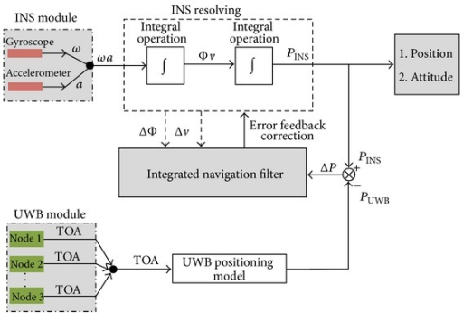 Coupled model diagram of INS and UWB.