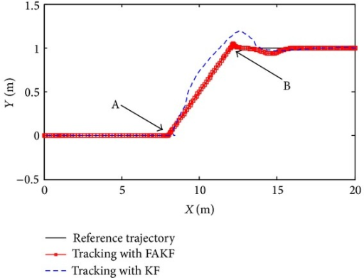 Trajectory tracking effect comparison between FAKF and KF.