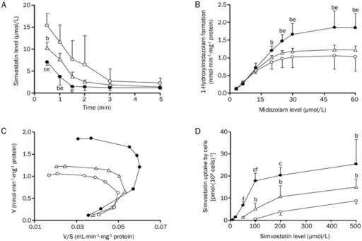 Simvastatin depletion in rat hepatic microsomes (A), 1-hydroxymidazolam formation from midazolam in rat hepatic microsomes (B) and the corresponding Eadie-Hofstee plots (C), and uptake of simvastatin (D) by hepatocytes of CON rats (open cycle), HFD rats (open triangle) and DM rats (solid cycle). Data were expressed as mean±SD of 3–4 rats. bP<0.05, cP<0.01 vs CON rats. eP<0.05, fP<0.01 vs HFD rats.
