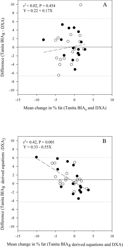 Mean-vs-difference plots of change in percent body fat (%fat) determined by dual-energy x-ray absorptiometry (DXA), compared to A) in-built Tanita BIA8equations and B) derived equation using the resistance index height2/R50(n = 34). ○ Boys ● Girls. ……. Limits of agreement (±1.96 SD) (dotted). ―Bias (solid). ----Line of best fit (short dash).