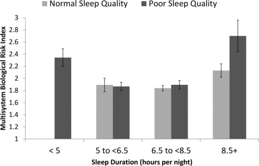 Estimated mean and standard error of multisystem biological risk by sleep duration and quality.Mean and standard error estimates derived from model after adjustments by age, gender, race, BMI, education, income poverty ratio, chronic conditions, and self-evaluated physical health. Multisystem Biological Risk score ranged from 0–7.