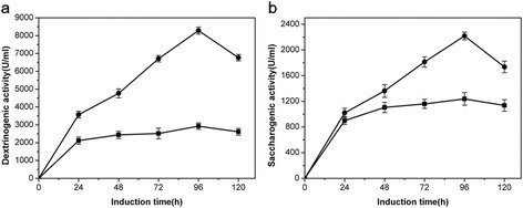 Glucoamylase and α-amylase production of recombinantP. pastoris. (a) Time course of saccharogenic activity of KM71/9KGla (■) and KM71/9KGla-ZαAmy (●); (b) Time course of dextrinogenic activity of KM71/ZαAmy (■) and KM71/9KGla-ZαAmy (●). The induction were performed in 500 ml shake flask with 50 ml BMMY media incubating in 30°C, 230 rpm. The induction period was 5 days with the addition of 0.5% (v/v) methanol per day.