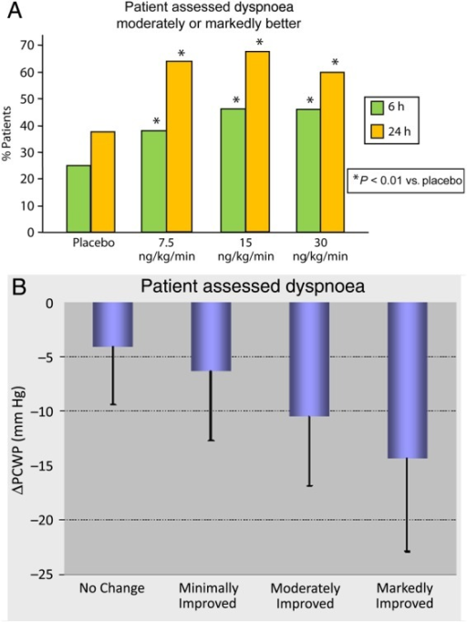 (A) Summarized patients' dyspnoea assessments of 'moderately improved' or 'markedly improved' at 6 and 24 h. P values of tests vs. placebo, considering all scores (Uleman test). (B) Mean (standard deviation) change from baseline in pulmonary capillary wedge pressure (ΔPCWP) at 6 h in pooled ularitide- and placebo-treated patients who assessed dyspnoea as 'no change', 'minimally improved', 'moderately improved', or 'markedly improved'.