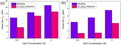 (a) FO water flux; (b) solute flux of pristine membrane and Zn2GeO4/PES/PA membrane using NaCl at different concentration (orientation: active-layer-facing-FS (AL-FS)).