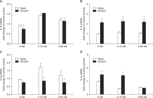 Effect of overexpression of nuclear receptor coactivator 7 (NCOA7) isoform 4 on pro-inflammatory cytokines mRNA expression. 2,3,7,8-Tetrachlorodibenzo-p-dioxin (TCDD)-induced expression of interleukin (IL)-8 and IL-6 mRNA in BEAS-2B (A, C) and A549 (B, D) cell cultures. Cells were transfected with a mock control vector or the NCOA7 isoform 4 for 24 hours prior to addition of TCDD (0.15 nM and 0.65 nM) for 24 hours. Bars represent mean±SD. *p<0.05 indicating statistical significance between the mock control- and NCOA7 isoform 4-transfected cells.