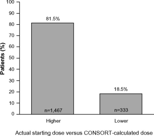 Starting doses of r-hFSH received by patients in the non-CONSORT group (n=1,800) compared with their CONSORT-calculated dosea.Note:aOnly patients with data on both the starting dose of r-hFSH selected by the CONSORT calculator and the actual dose prescribed are shown.Abbreviations: n, sample number; CONSORT, CONsistency in r-FSH Starting dOses for individualized tReatmenT; r-hFSH, recombinant human follicle-stimulating hormone.