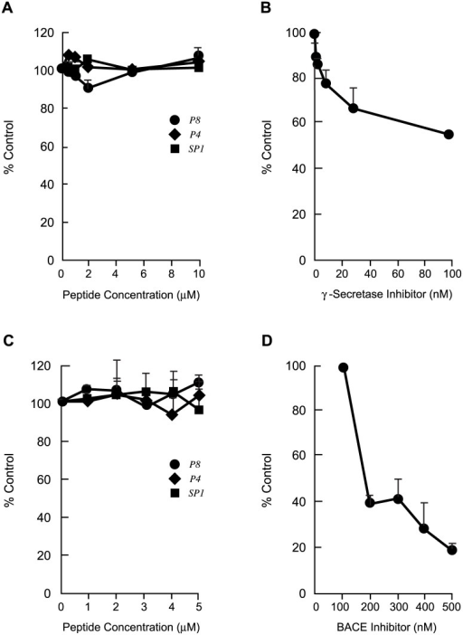 Dose-dependent Effects Of Peptides P4, P8 and Scrambled P1 On NICD Levels And on BACE-1 Activity In Vitro.A. NICD levels in extracts of Jurkat cells that had been treated with 0–10 μM P4, P8 and SP1 for 24 h determined by ELISA. Absorbance was monitored a 450nm and data are expressed as means ± s.e.m. of percent control without peptide. N = 2–3. B. NICD levels in extracts of Jurkat cells that had been treated with the γ-secretase inhibitor Semagacestat LY450139 for 24 h. Data are expressed as in A, n = 2. C. BACE-1 activity in extracts of IMR-32 cells that were treated with 0–5 μM P4, P8 and SP1 for 24h, determined with the SensiZyme BACE-1 activity assay kit. Absorbance was monitored at 405 nm and data are expressed as means ± s.e.m. of percent control (without peptide) BACE activity. N = 2–3. D. BACE-1 activity in extracts of IMR-32 cells that were treated with the BACE inhibitor LY281137 (0–500 nM) for 24 h, expressed as in C. N = 2.