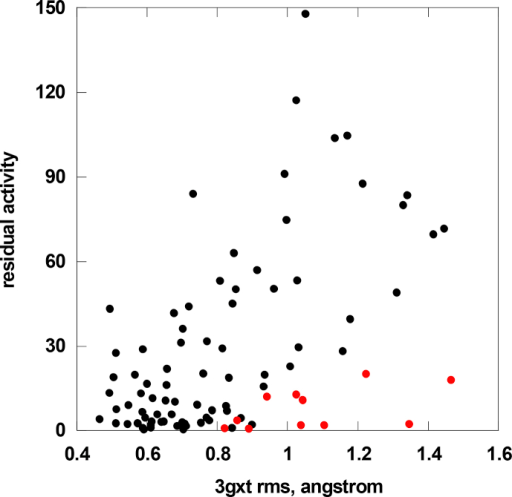 Correlation of residual AGAL activity measured in cells with the RMSF per residue obtained from running molecular dynamics on the 3GXT structure. Flexible residues that once mutated have activity lower than expected are shown (red circles).
