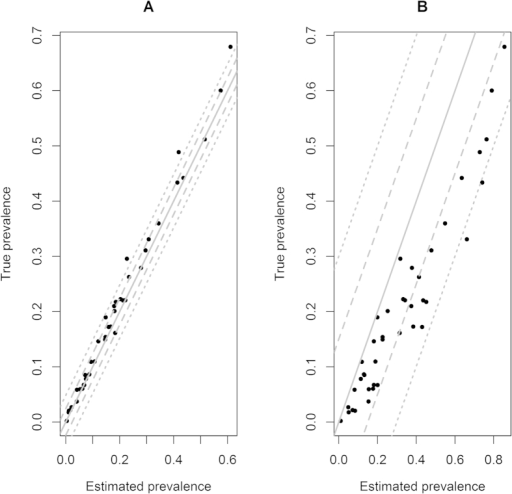 The relationship between input and output estimated true prevalence values from the extended six(A) and traditional four (B) cell conditional dependence models including outbreak specific sensitivities from the simulation study. The grey line superimposed onto the plot represents a regression coefficient of 1 between the parameters (with the dashed and dotted grey lines representing one and two root mean square errors from the regression line respectively).