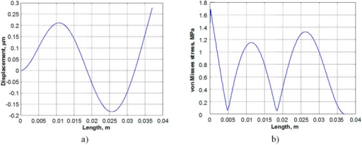 Deformed shape (a) and von Misses stress distribution (b) for the third vibration mode of the energy harvester prototype.