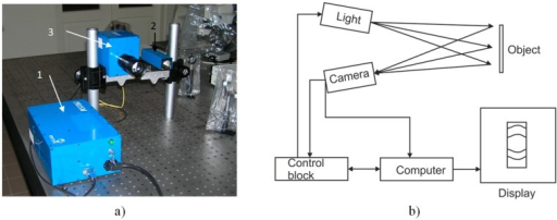 Holography System PRISM: (a) set-up picture; (b) operation scheme.