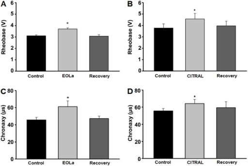 Alterations in rheobase (A, B) and chronaxy(C, D) after exposure to essential oil ofLippia alba (EOLa) and citral. *P<0.05, compared to control(ANOVA or paired t-test).