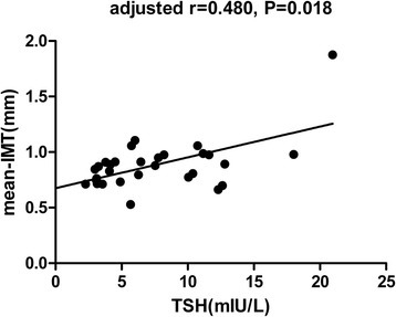 Correlation analysis between TSH and mean-IMT in the study population. Partial correlation analysis after adjustment for age, gender, BMI, TC, HDL-C, LDL-C and TG: r = 0.480, p =0.018