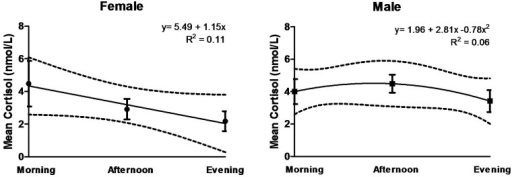 Change in salivary cortisol measurements over sampling period (morning to evening) for females (n = 9) and males (n = 8). Total duration between afternoon and morning samples ranged from 13.4–19.4 hours.