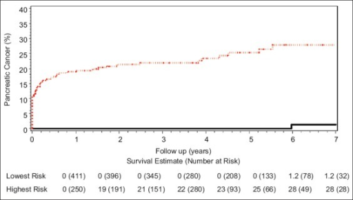 Cumulative incidence of pancreatic cancer in the highest (upper red line) and lowest (lower black line) risk groups
