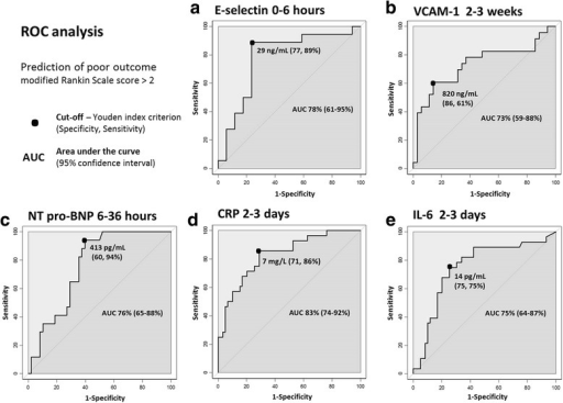 ROC analysis for biomarkers to predict 3-month poor outcome in patients with cerebrovascular diseases. Results for E-selectin at 0–6 h (a), vascular cell adhesion molecule-1 at 2–3 weeks (b), N-terminal pro-brain natriuretic peptide at 6–36 h (c), C-reactive protein at 2–3 days (d), and interleukin-6 at 2–3 days (e) are described as cut-off determined with Youden index criterion, respective specificity and sensitivity, area under the curve (AUC) and 95 % confidence interval; poor outcome defined as modified Rankin Scale score > 2
