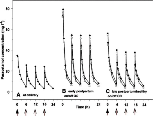 Model based simulation of plasma paracetamol disposition after 2 g loading dose, followed by 1 g paracetamol every 6 h in women with different clinical characteristics [at delivery (a, circle), in early postpartum (b, triangle), in late postpartum or in healthy volunteers (c, cube)]. For the b and c panel, simulations are provided with (white) or without (black) exposure to oral contraceptives