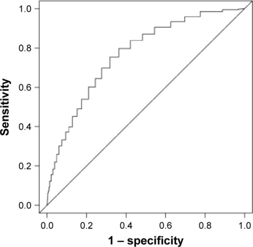 Discrimination of the ERA score in predicting critical illness – receiver operating characteristic curve.Note: The ERA score showed good discrimination for predicting critical illness with an area under the curve of 0.75.Abbreviation: ERA, elder risk assessment.