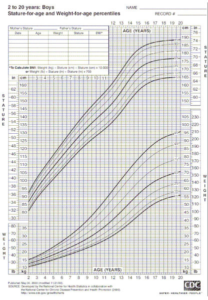 Human Growth Charts Ibovnathandedecker